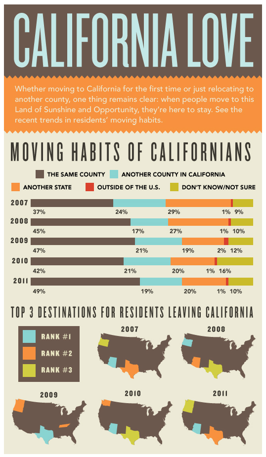 California, Moving Trends, Relocation, Real Estate, Homes for Sale