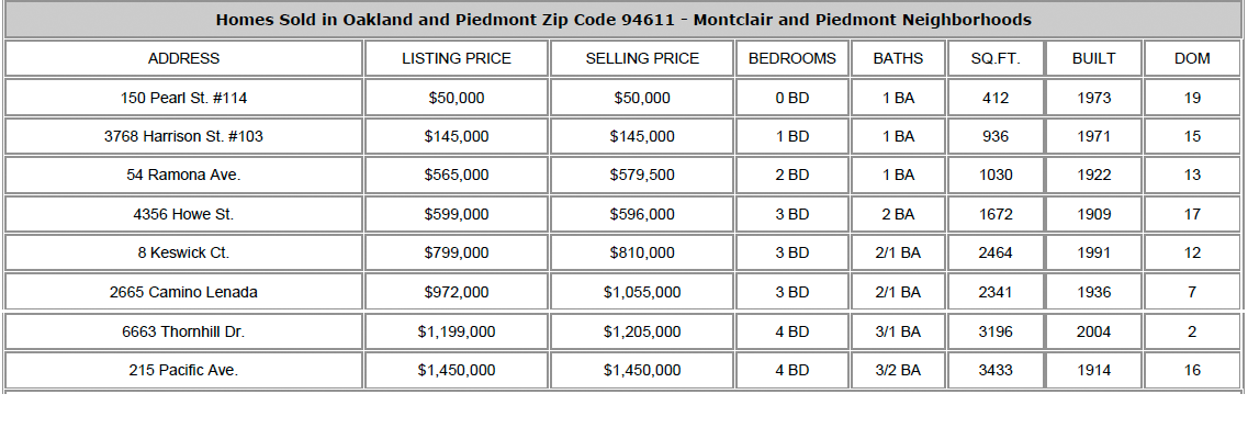 Homes Sold Oakland Piedmont CA 94611 Sept. 16, 2012