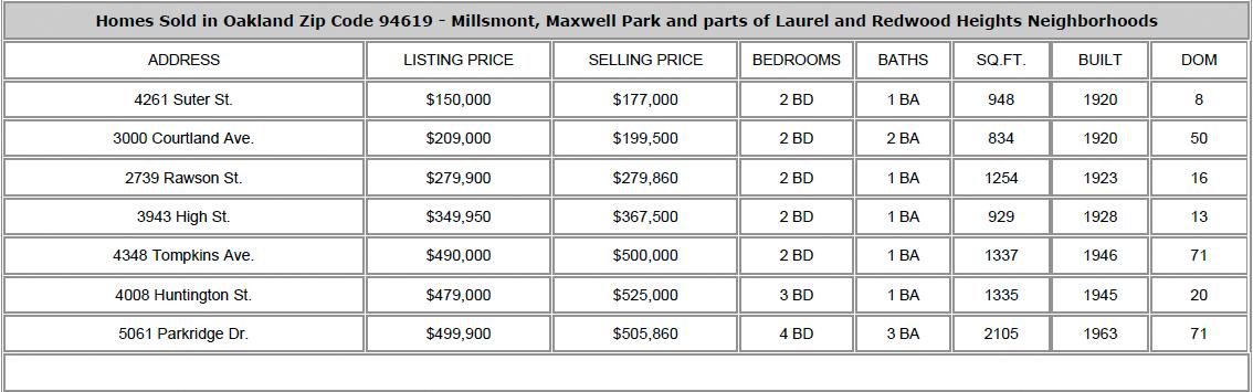 Homes Sold Oakland CA 94619