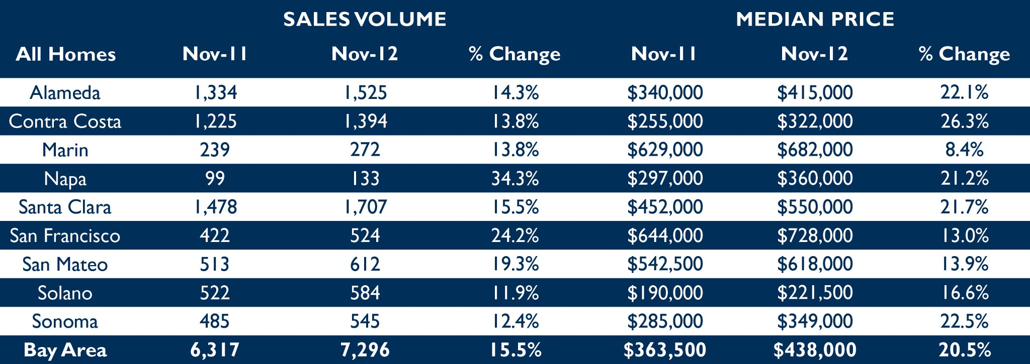 East Bay Real Estate Home Sales and Prices November 2012
