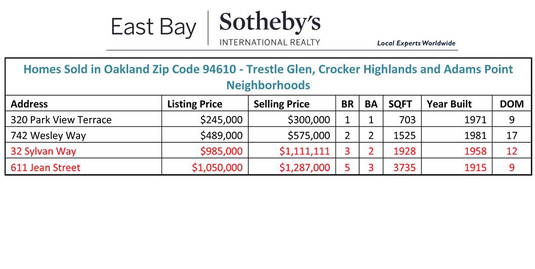 Homes Sold 3/4/2014 - 3/10/2014 Oakland, CA 94610