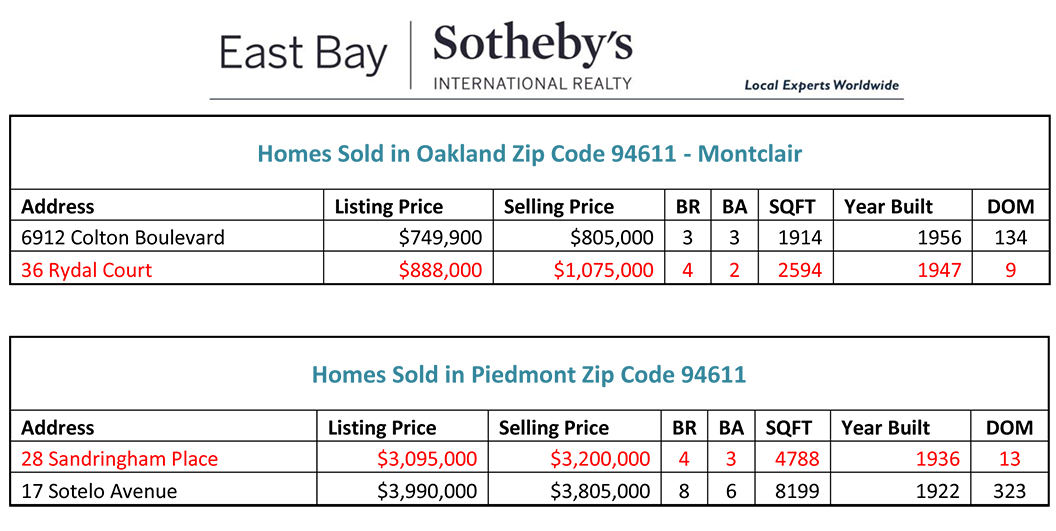 Homes Sold 3/4/2014-3/10/2014
