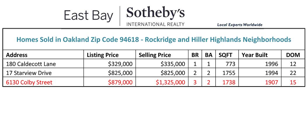 Rockridge and Upper Rockridge, Oakland 94618 Homes Sold 3/4/2014 - 3/10/2014